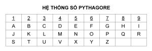 Bảng chữ cái Thần số học