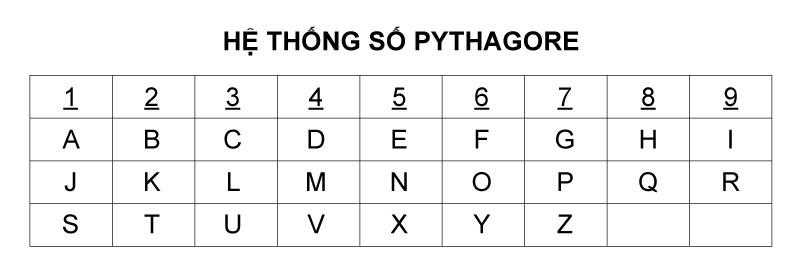 Bảng quy đổi chữ cái Thần số học