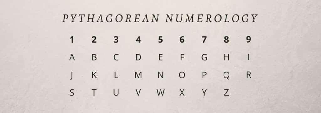Bảng tra cứu tên và số tương ứng trong Thần số học