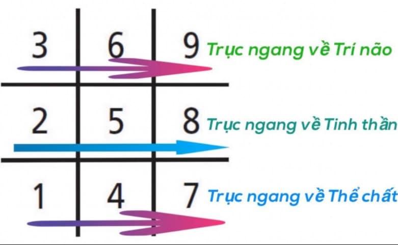 Cách tính thần số học