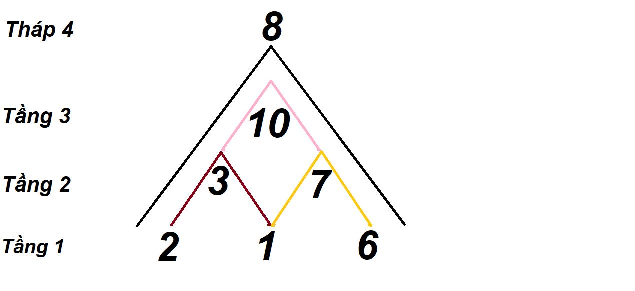 Công thức tính đỉnh cao đời người qua biểu đồ kim tự tháp Thần số học