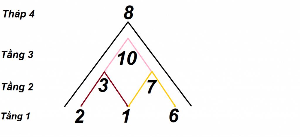 Lấy đỉnh đầu tiên cộng với đỉnh thứ 2 để có được đỉnh thứ 3