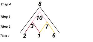 4 đỉnh cao của đời người thần số học