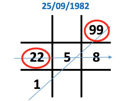 Số 2 xuất hiện 2 lần trong biểu đồ ngày sinh