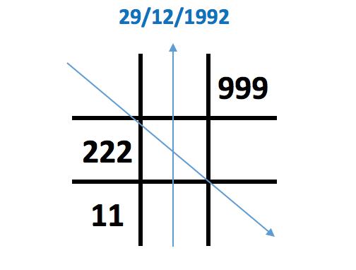 Số 2 xuất hiện 3 lần trong biểu đồ ngày sinh