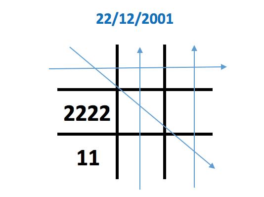 Số 2 xuất hiện 4 lần trong biểu đồ ngày sinh