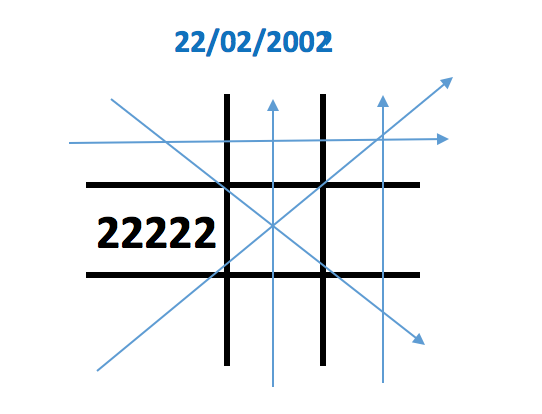 Số 2 xuất hiện tới 5 lần trong biểu đồ ngày sinh