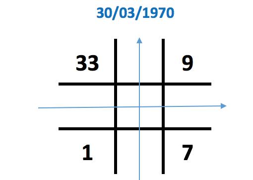 Số 3 xuất hiện 2 lần trong biểu đồ ngày sinh
