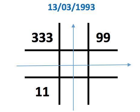 Số 3 xuất hiện 3 lần trong biểu đồ ngày sinh
