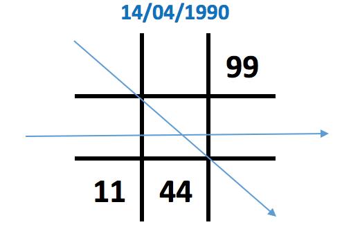 Số 4 xuất hiện 2 lần trong biểu đồ ngày sinh