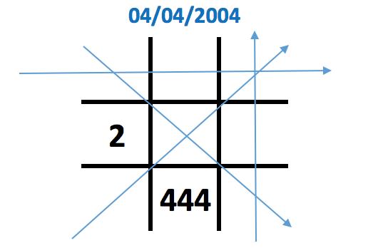 Số 4 xuất hiện 3 lần trong biểu đồ ngày sinh