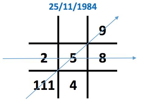 Số 4 xuất hiện chỉ 1 lần trong biểu đồ ngày sinh