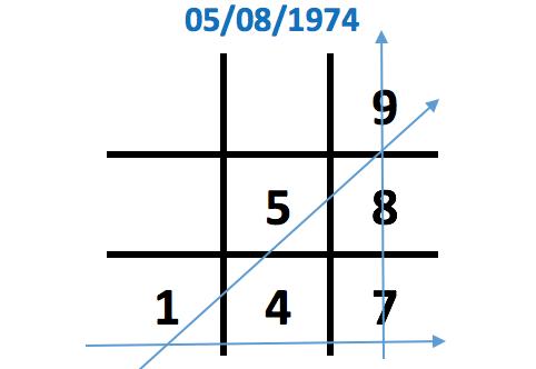 Số 5 chỉ xuất hiện 1 lần trong biểu đồ ngày sinh