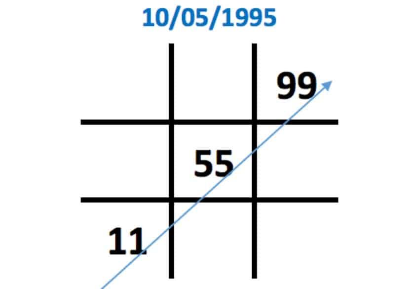 Số 5 xuất hiện 2 lần trong biểu đồ ngày sinh
