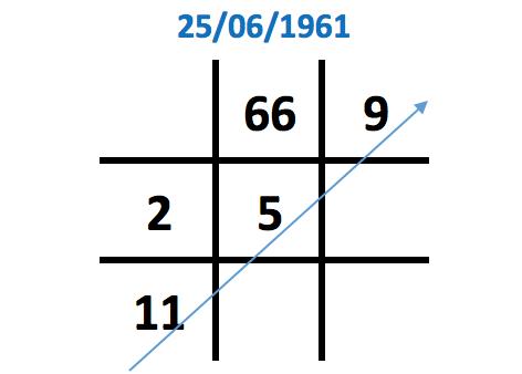 Số 6 xuất hiện 2 lần trong biểu đồ ngày sinh