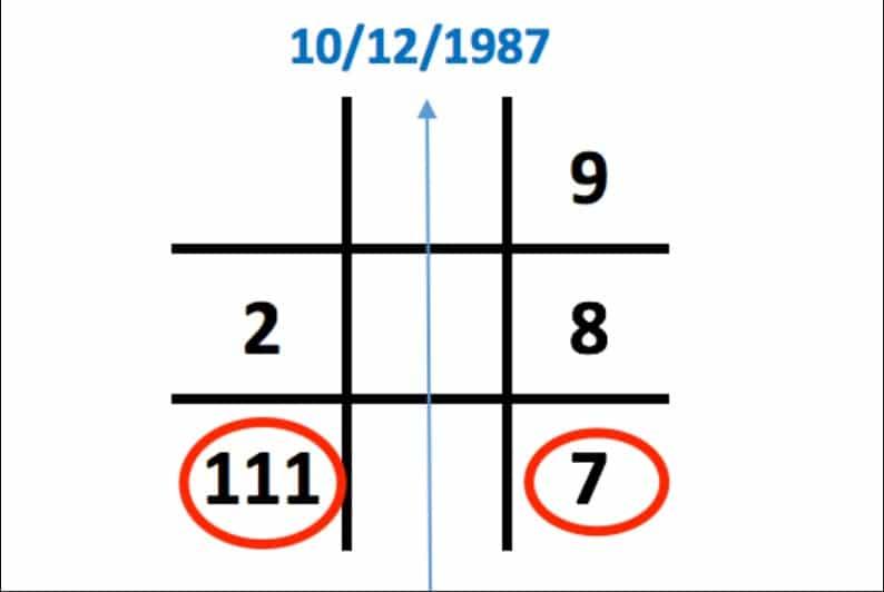 Số 7 xuất hiện 1 lần trong biểu đồ ngày sinh