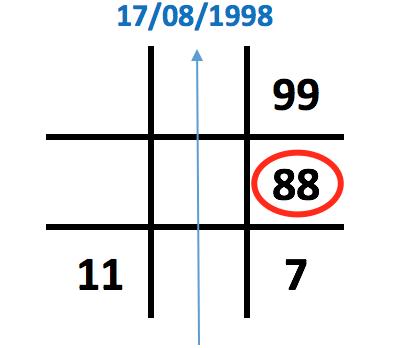 Số 8 xuất hiện 2 lần trong ngày sinh biểu đồ