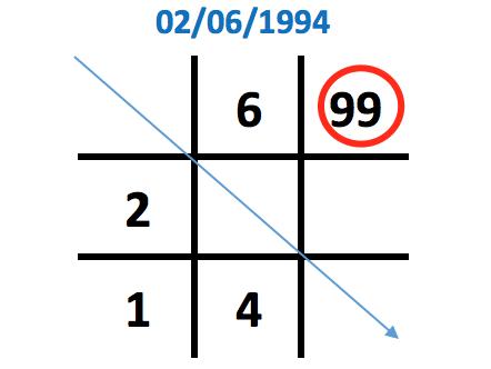 Số 9 xuất hiện 2 lần trong biểu đồ ngày sinh