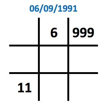 Số 9 xuất hiện 3 lần trong biểu đồ ngày sinh