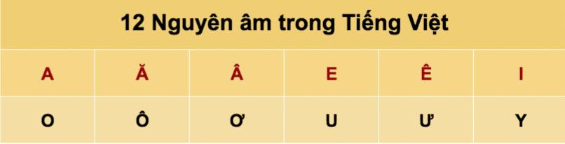 Tiếng Việt có 12 nguyên âm