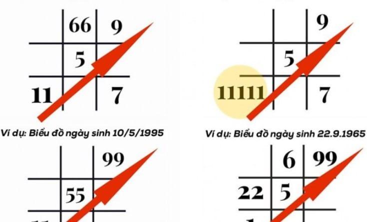 Vị trí của số 9 trong biểu đồ ngày sinh