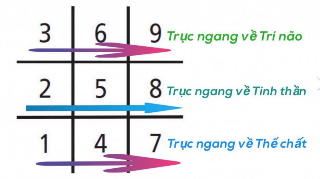 Ý nghĩa của con số 5 có trong biểu đồ của ngày sinh